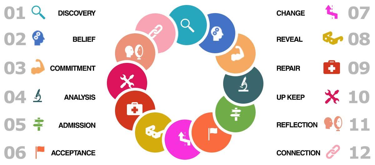 Online Rehab Treatment Programme 12 Steps